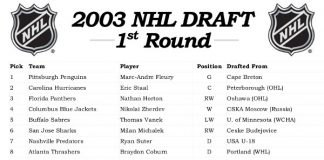 2003 NHL Draft result - June 21 NHL History