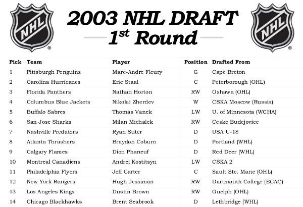 2003 NHL Draft result - June 21 NHL History