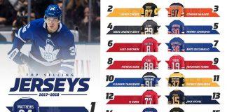 Auston Matthews NHL Jersey sales
