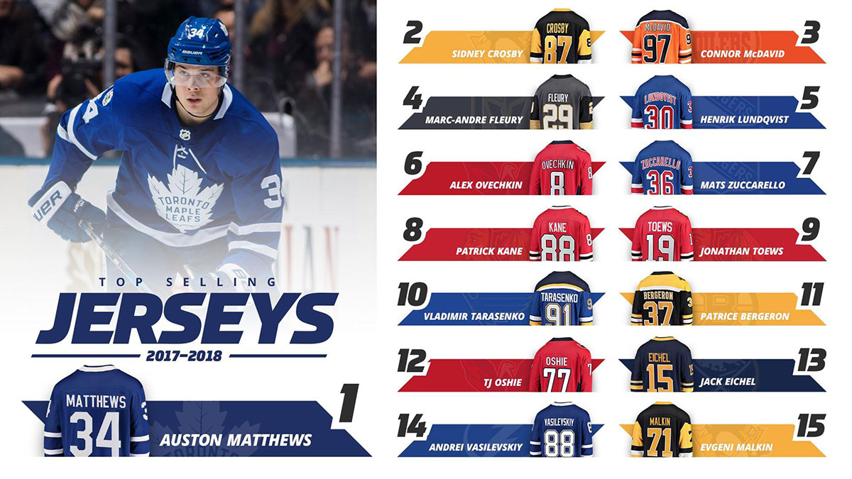 Auston Matthews has top selling NHL Jersey for 2017-2018 - NHL Trade ... 932f2c994e8