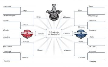 View the 2022 NHL Playoff Predictions. Who will win the Stanley Cup? Can the Toronto Maple Leafs get past the 1st round?