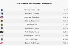 The Toronto Maple Leafs are the National Hockey League's most valuable franchise with a value of $2 billion